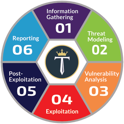 Physical Penetration Testing Leeds Methodology | Titan Investigations